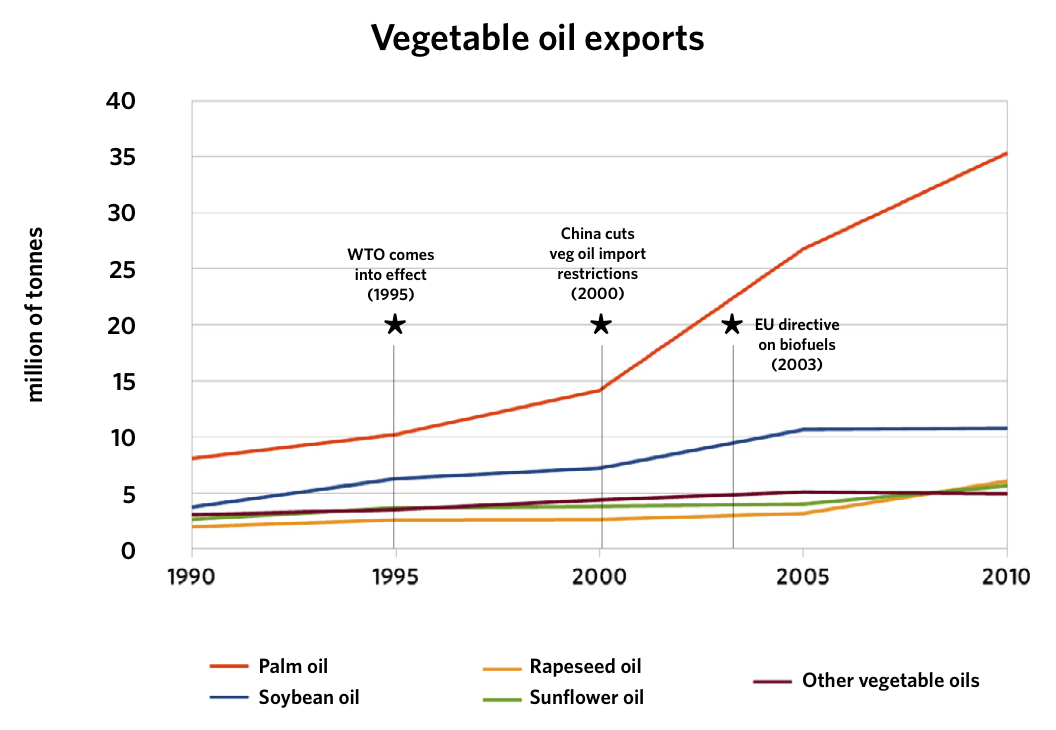 Palm Oil: a new Report released by GRAIN - LtEconomy